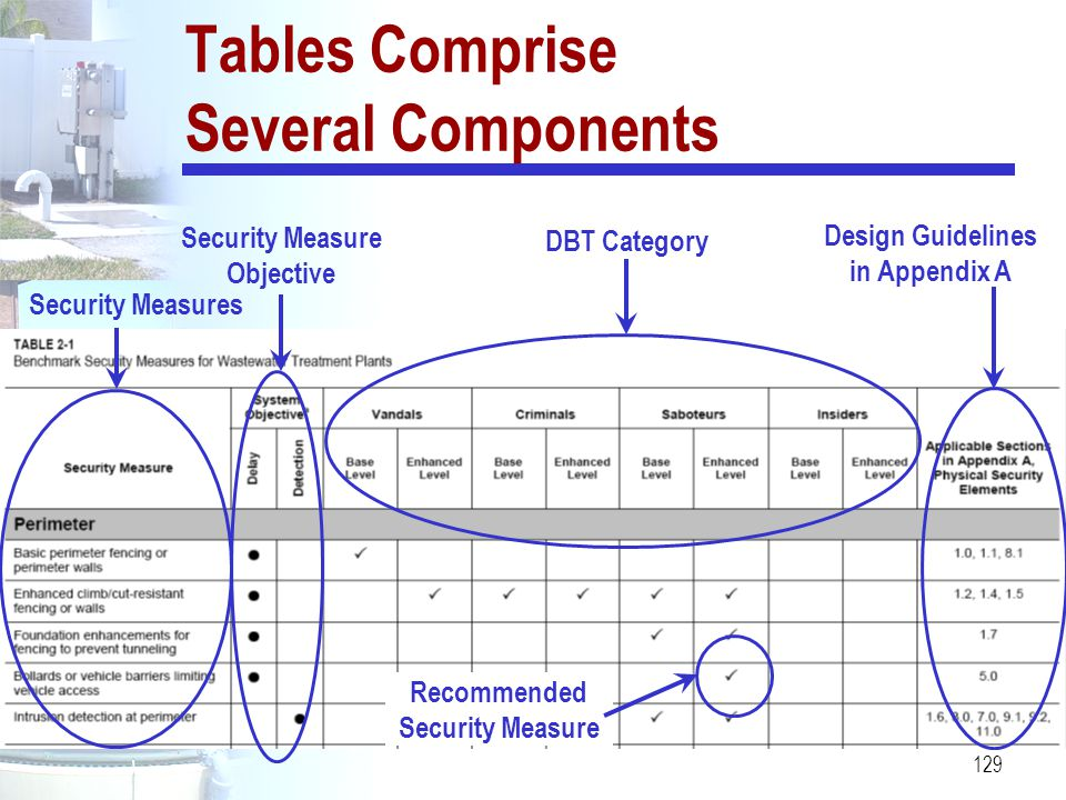 Tables Comprise Several Components
