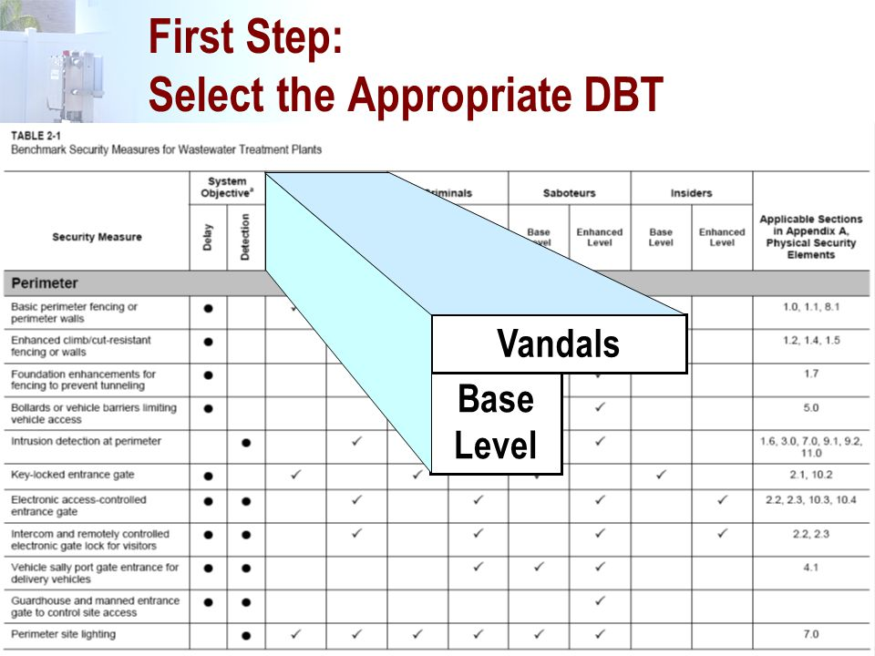 First Step: Select the Appropriate DBT