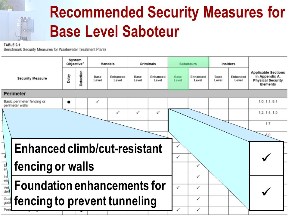 Recommended Security Measures for Base Level Saboteur