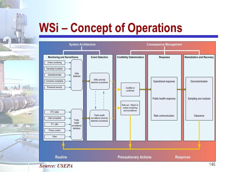 WSi – Concept of Operations