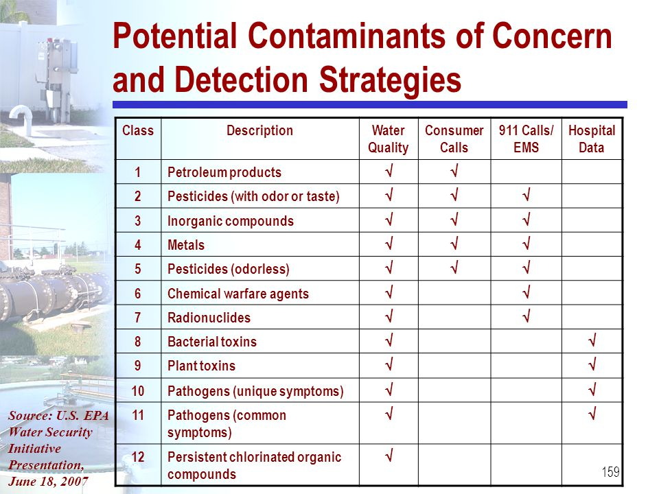 Potential Contaminants of Concern and Detection Strategies