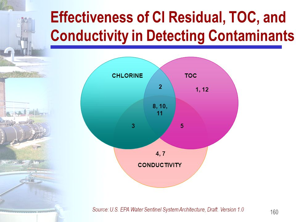 Effectiveness of Cl Residual, TOC, and Conductivity in Detecting Contaminants