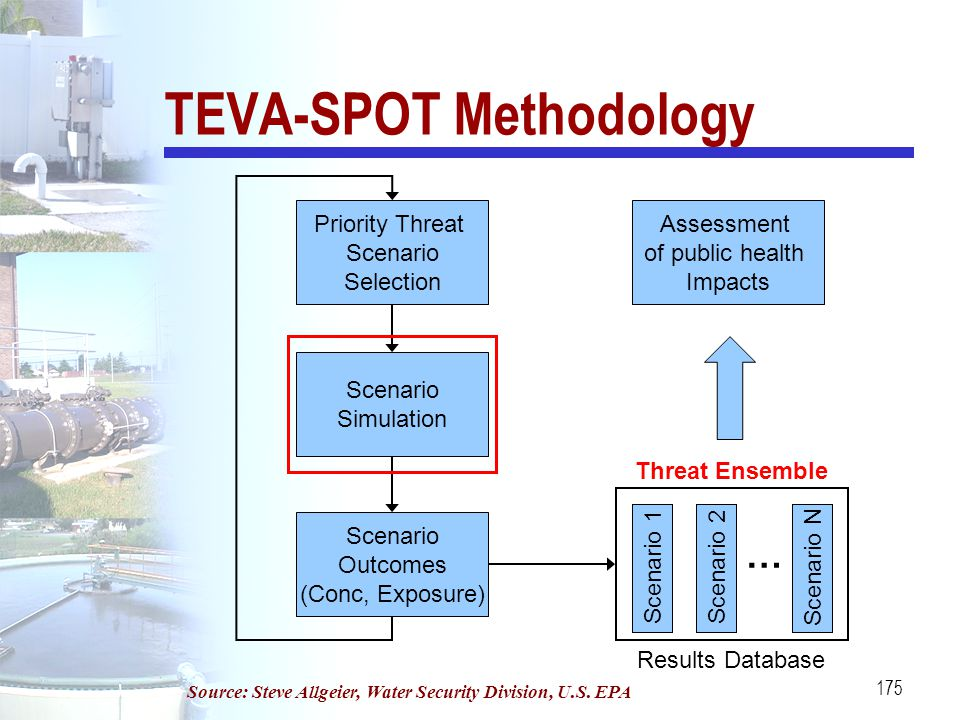 TEVA-SPOT Methodology