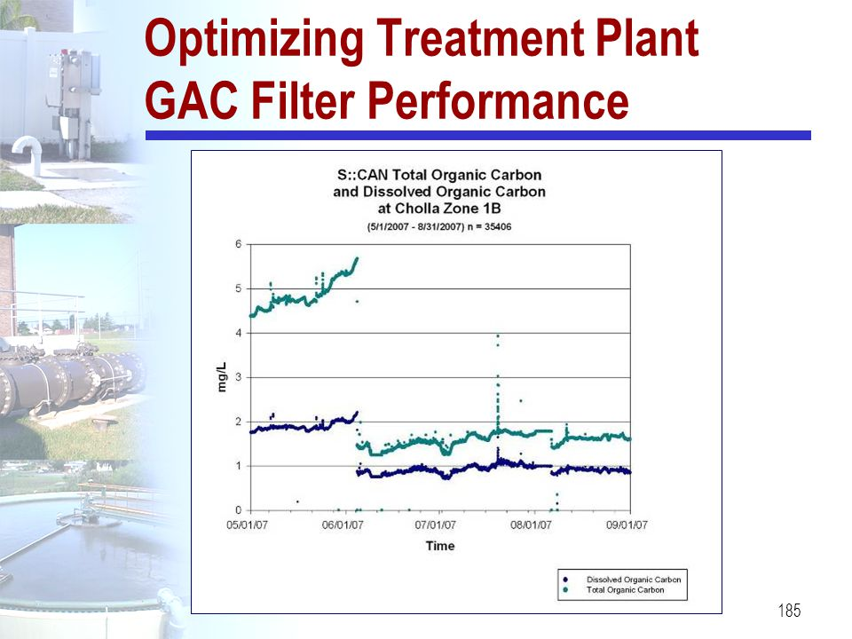 Optimizing Treatment Plant GAC Filter Performance