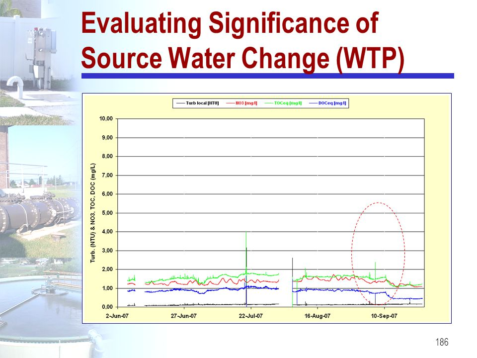 Evaluating Significance of Source Water Change (WTP)