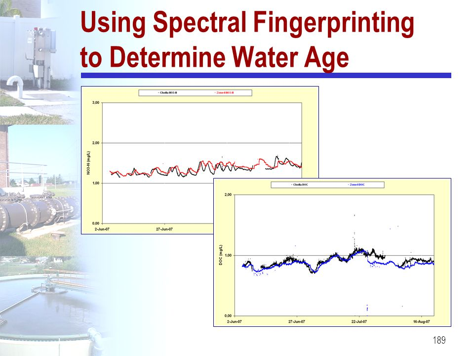 Using Spectral Fingerprinting to Determine Water Age