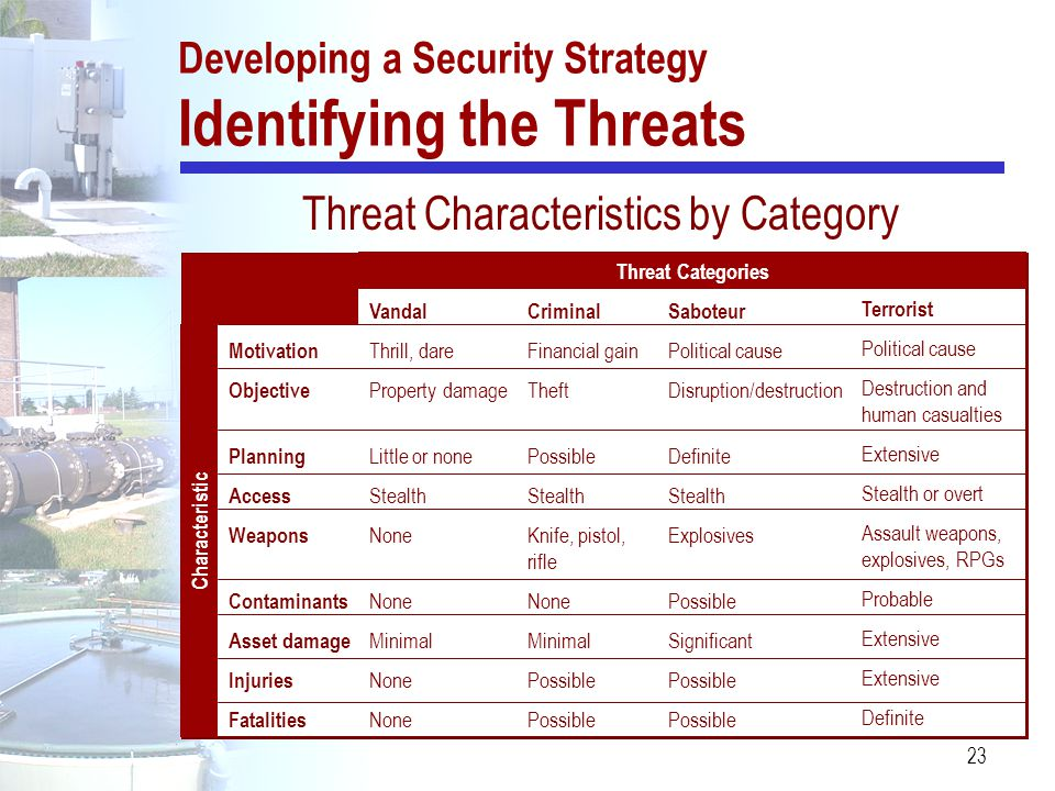 Developing a Security Strategy Identifying the Threats