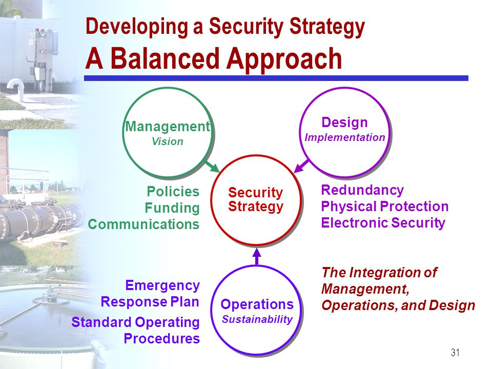Developing a Security Strategy A Balanced Approach