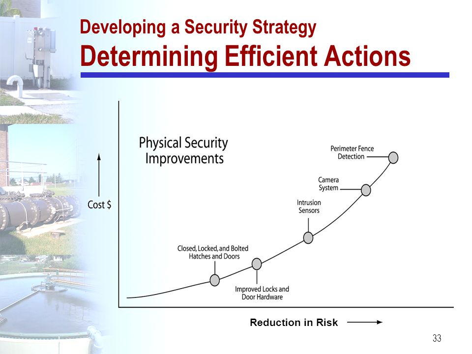 Developing a Security Strategy Determining Efficient Actions