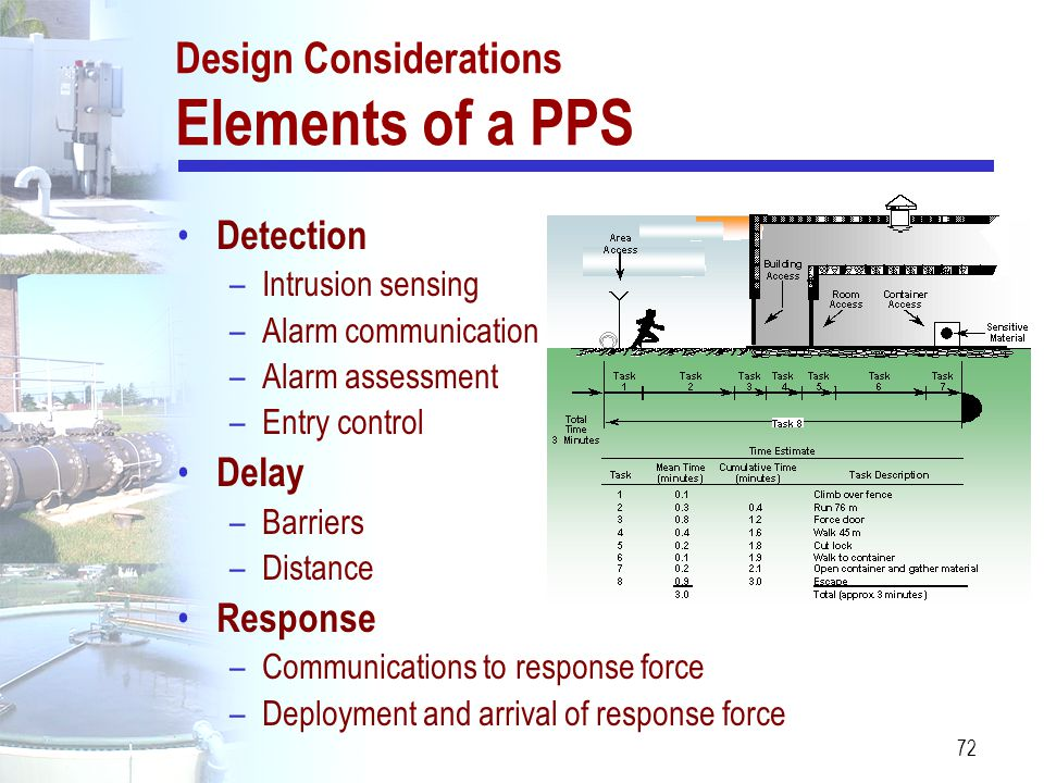 Design Considerations Elements of a PPS