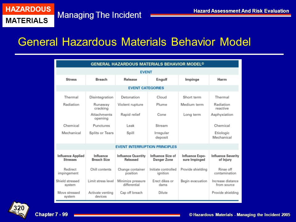 General Hazardous Materials Behavior Model