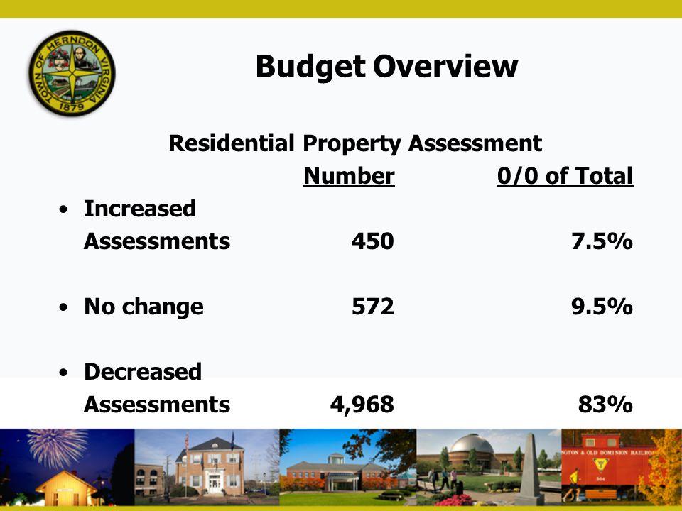 Residential Property Assessment