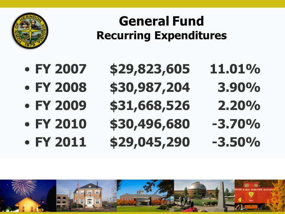 General Fund Recurring Expenditures