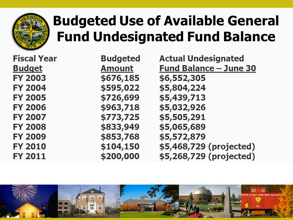 Budgeted Use of Available General Fund Undesignated Fund Balance