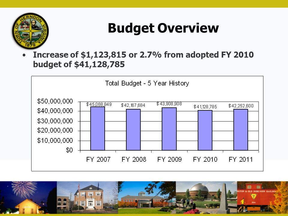 Budget Overview Increase of $1,123,815 or 2.7% from adopted FY 2010 budget of $41,128,785
