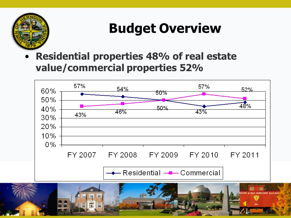 Budget Overview Residential properties 48% of real estate value/commercial properties 52%