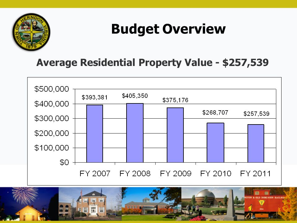 Budget Overview Average Residential Property Value - $257,539