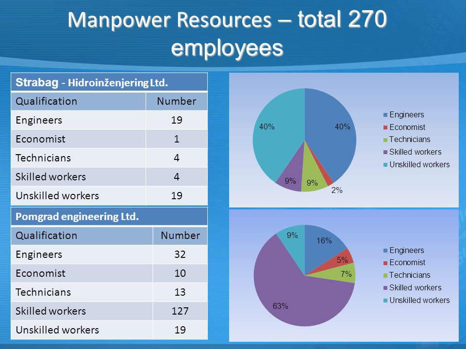 Manpower Resources – total 270 employees