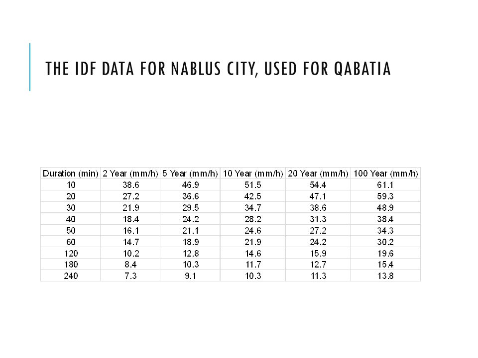 the IDF data for Nablus city, used for Qabatia