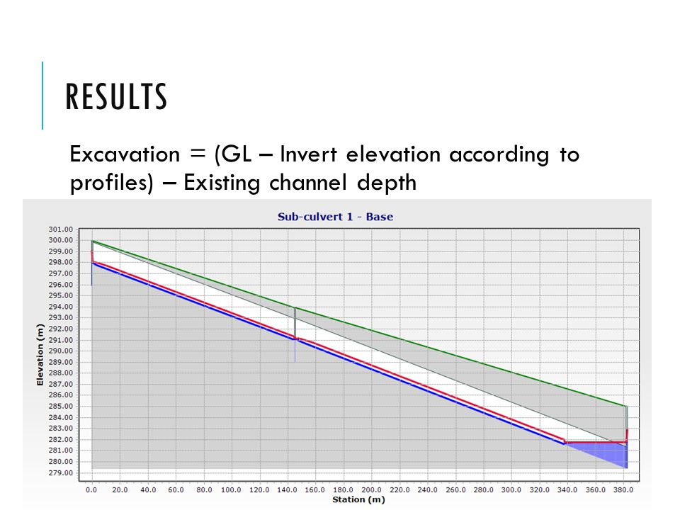 Results Excavation = (GL – Invert elevation according to profiles) – Existing channel depth
