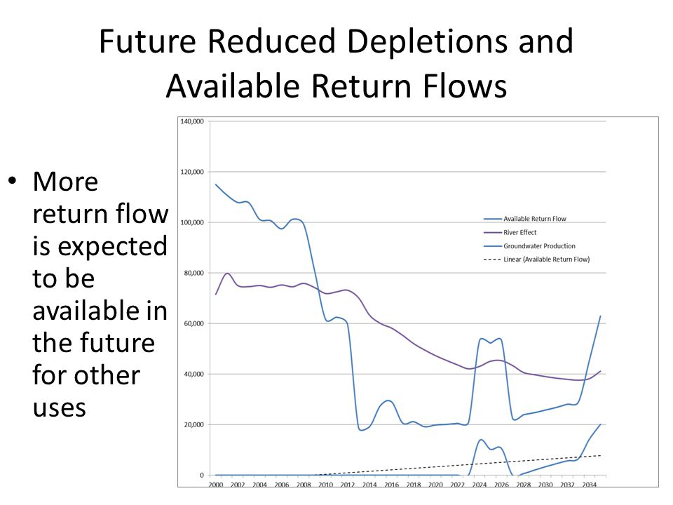 Future Reduced Depletions and Available Return Flows