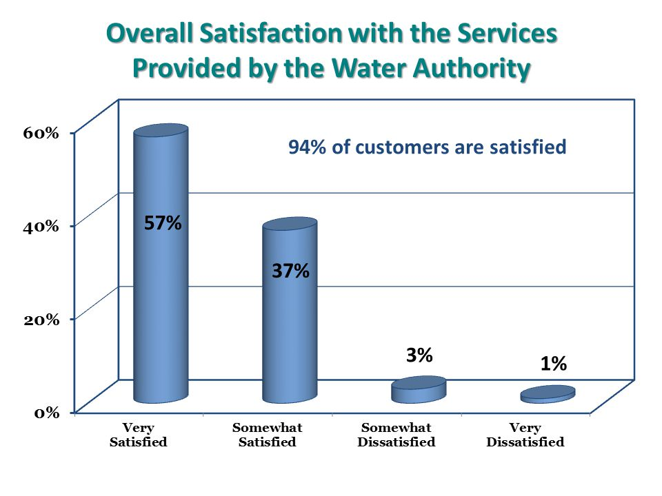 Overall Satisfaction with the Services Provided by the Water Authority