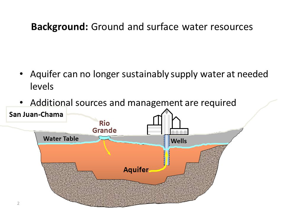 Background: Ground and surface water resources