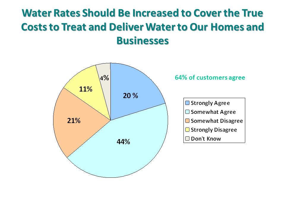 Water Rates Should Be Increased to Cover the True Costs to Treat and Deliver Water to Our Homes and Businesses