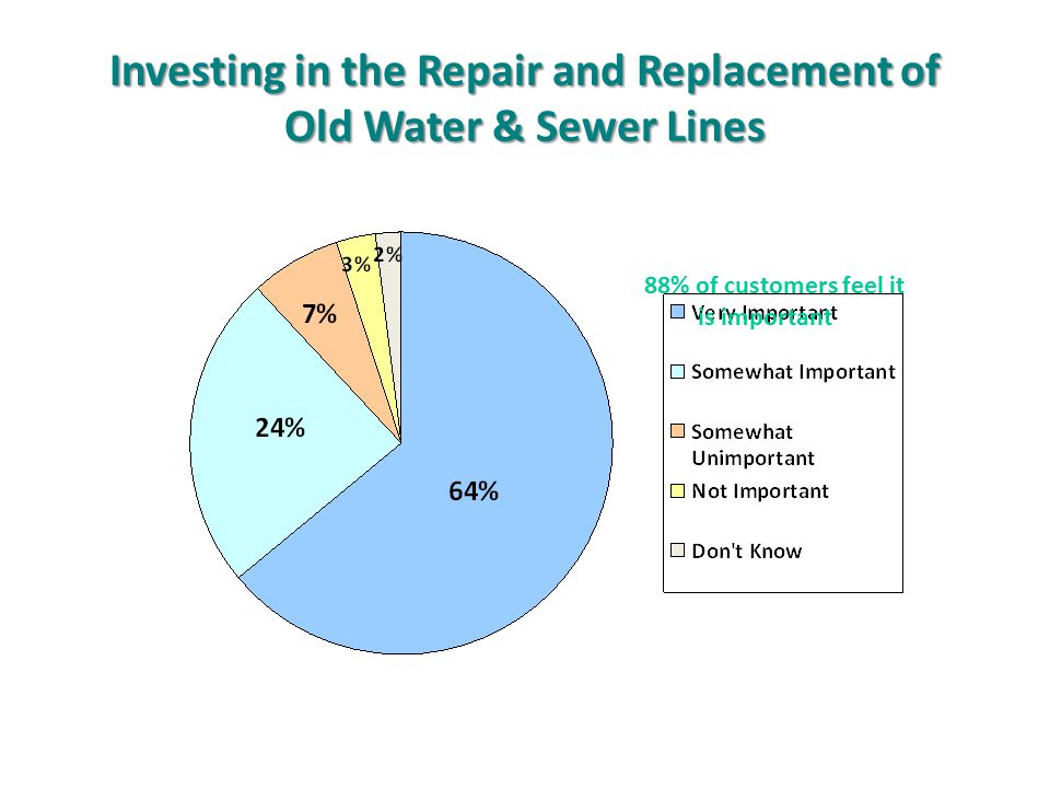 Investing in the Repair and Replacement of Old Water & Sewer Lines