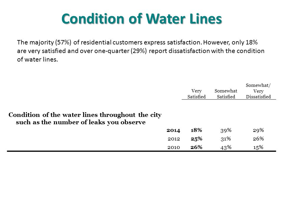 Condition of Water Lines