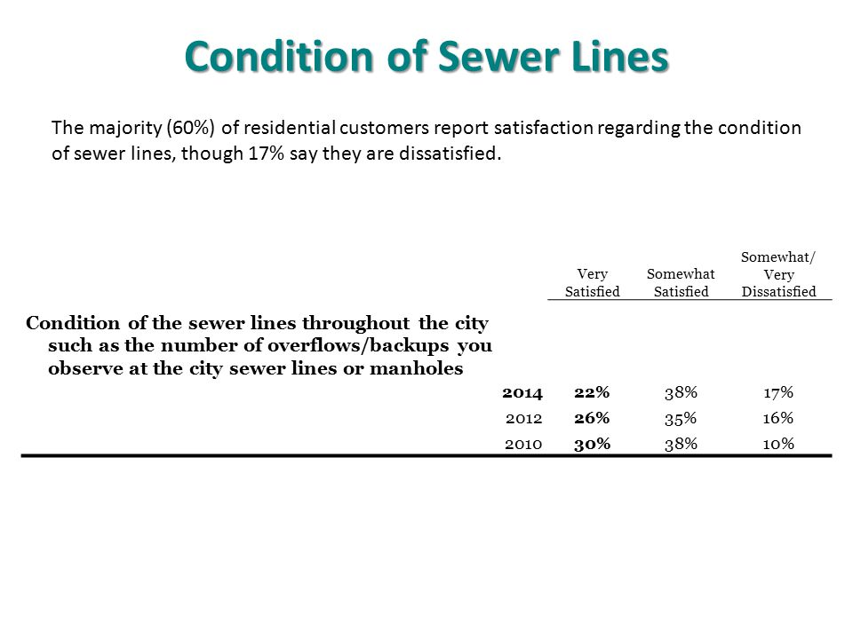 Condition of Sewer Lines