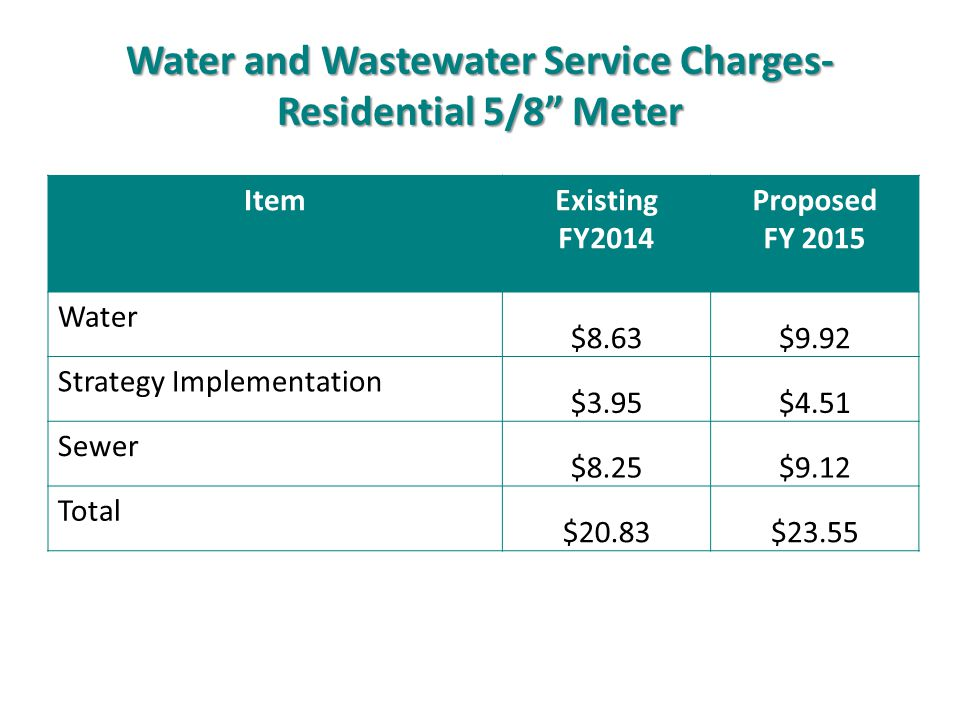 Water and Wastewater Service Charges- Residential 5/8 Meter