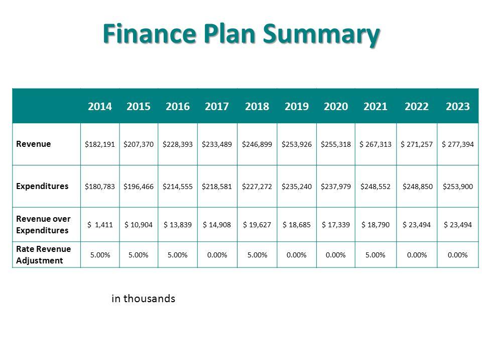 Finance Plan Summary 2014. 2015. 2016. 2017. 2018. 2019. 2020. 2021. 2022. 2023. Revenue.