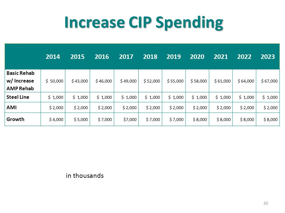 Increase CIP Spending 2014. 2015. 2016. 2017. 2018. 2019. 2020. 2021. 2022. 2023. Basic Rehab w/ Increase AMP Rehab.