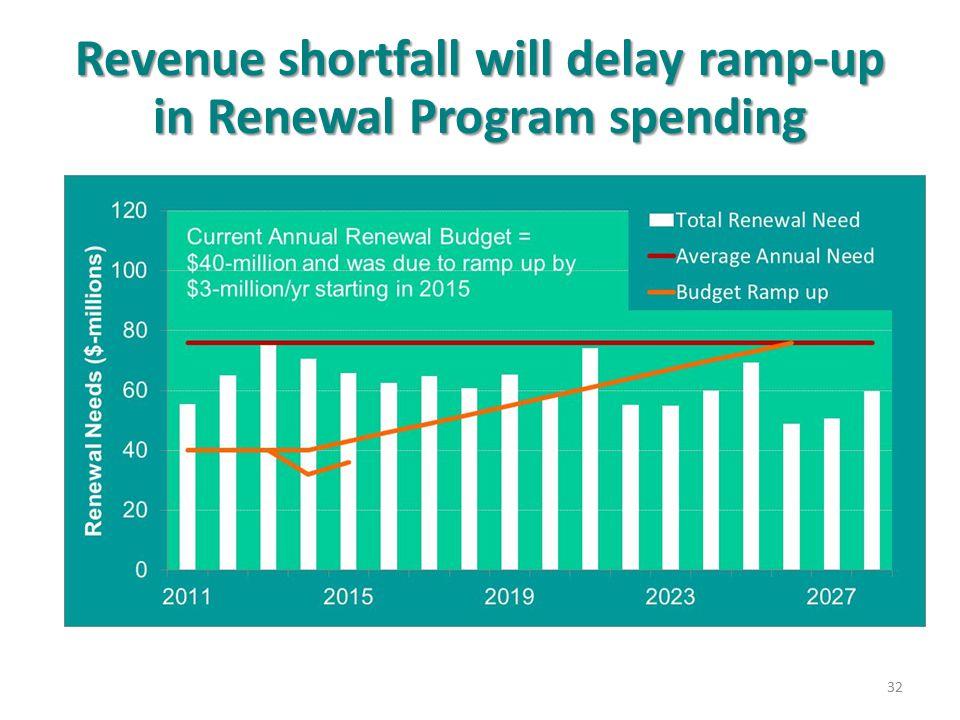 Revenue shortfall will delay ramp-up in Renewal Program spending
