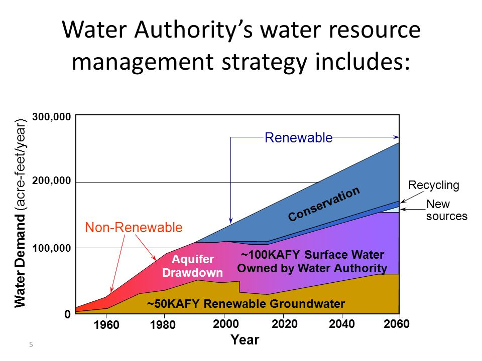 Water Authority's water resource management strategy includes: