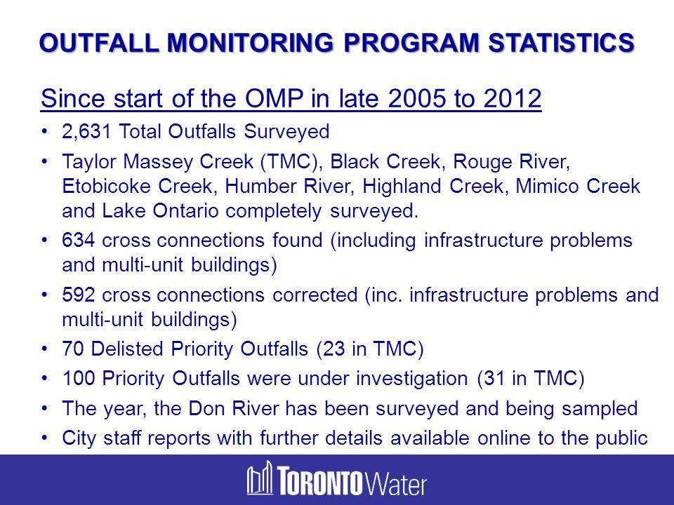 OUTFALL MONITORING PROGRAM STATISTICS