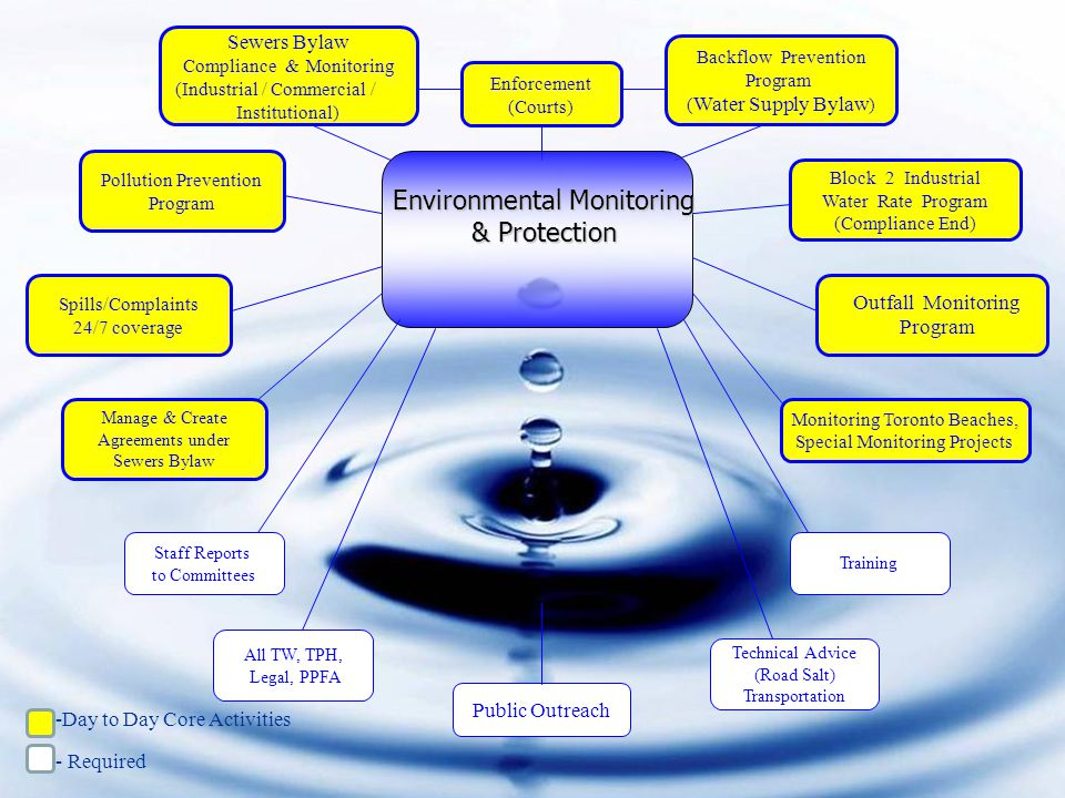 Environmental Monitoring & Protection