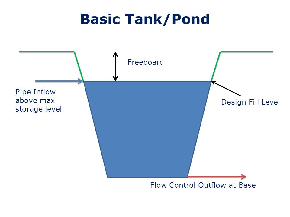 Basic Tank/Pond Freeboard Pipe Inflow above max storage level