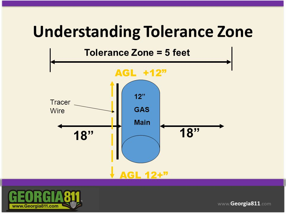 Understanding Tolerance Zone