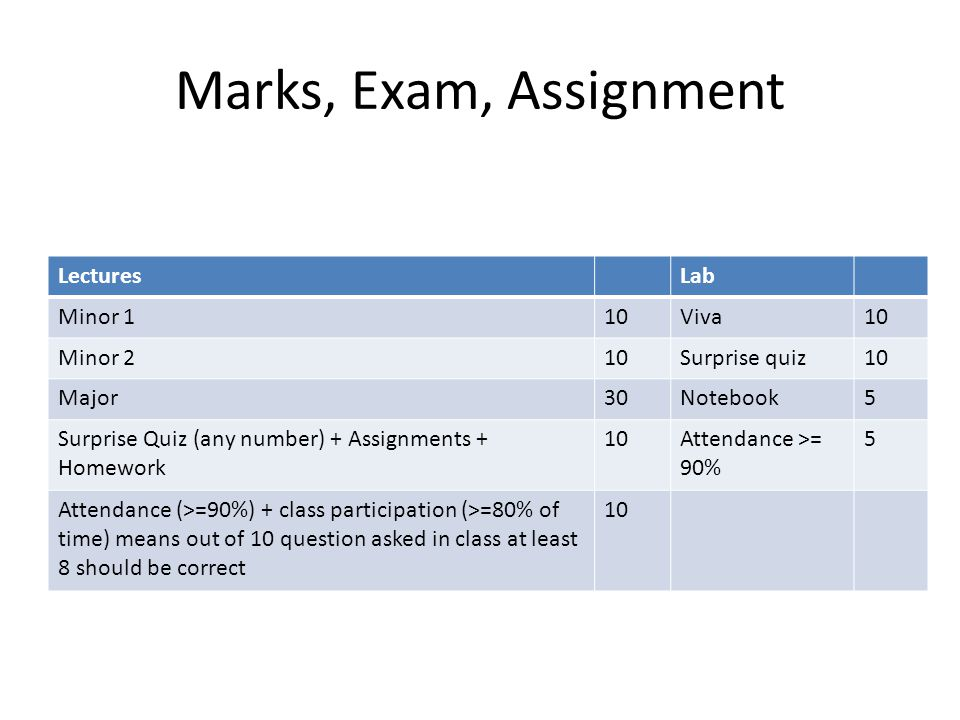 Marks, Exam, Assignment Lectures Lab Minor 1 10 Viva Minor 2