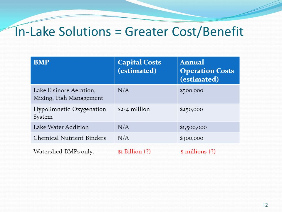 In-Lake Solutions = Greater Cost/Benefit