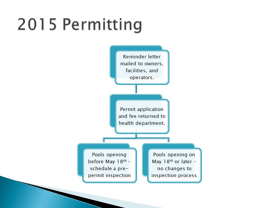 2015 Permitting Reminder letter mailed to owners, facilities, and operators. Permit application and fee returned to health department.