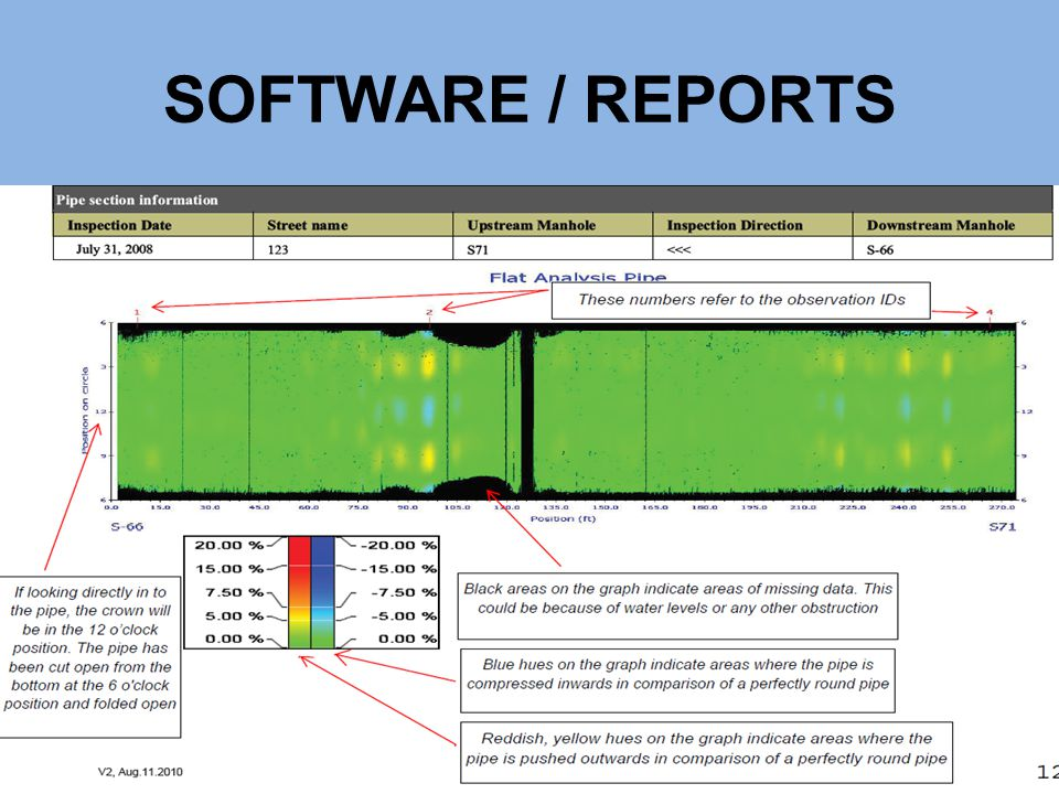 SOFTWARE / REPORTS