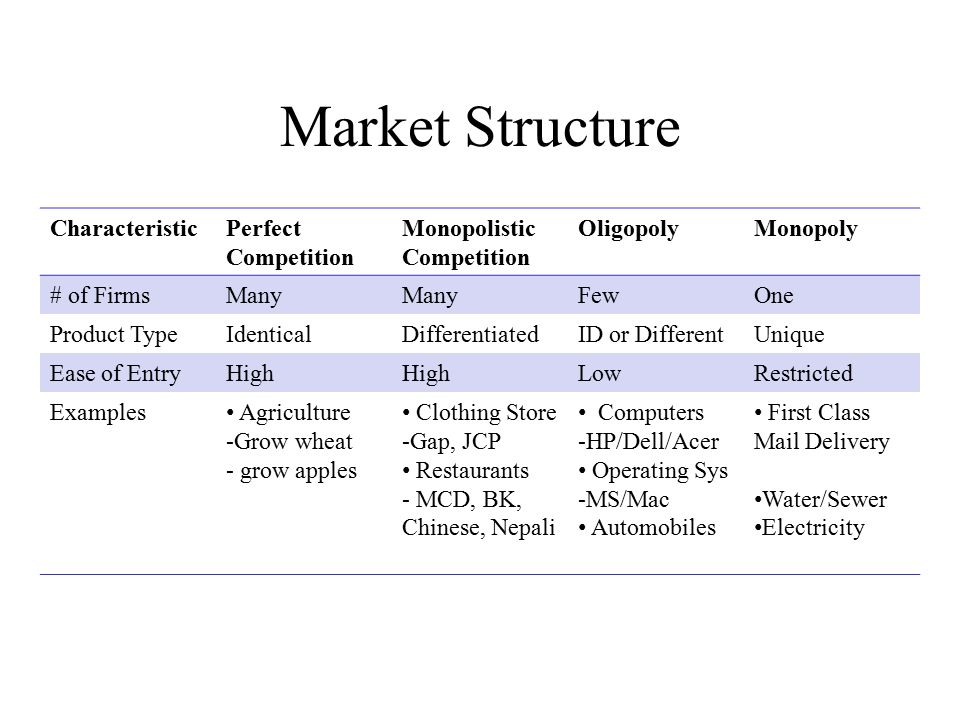 Structure of the Textiles and Clothing Industry