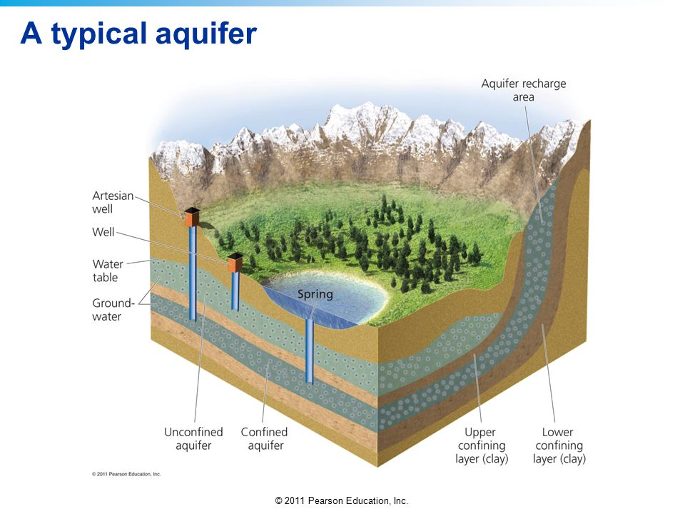 A typical aquifer
