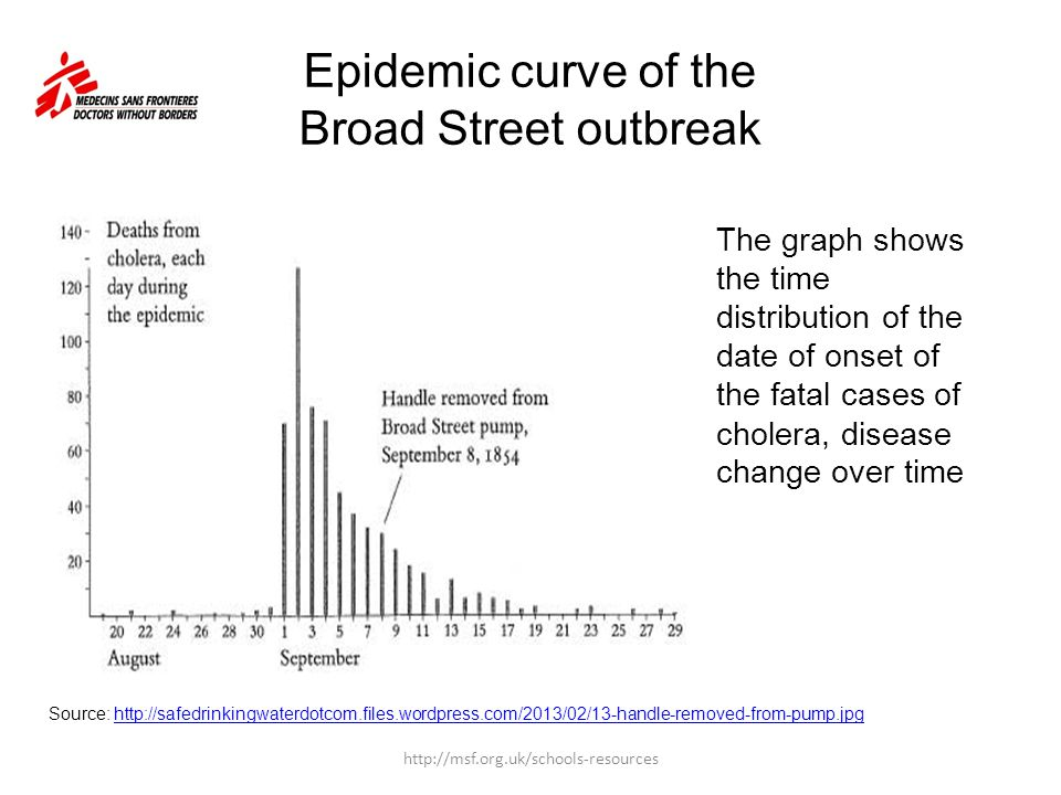 Epidemic curve of the Broad Street outbreak