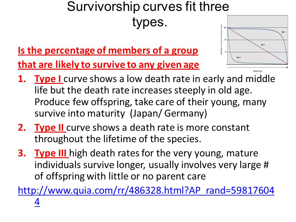 Survivorship curves fit three types.