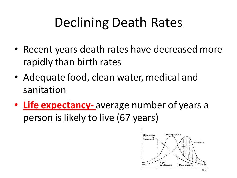 Declining Death Rates Recent years death rates have decreased more rapidly than birth rates. Adequate food, clean water, medical and sanitation.