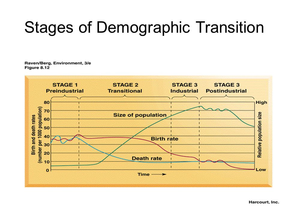 Stages of Demographic Transition